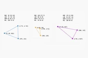 Valeurs colorimétriques traduites en coordonnées dans un plan.